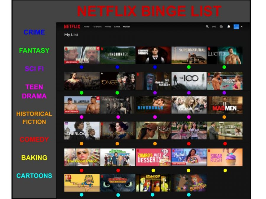 With+quarantine+keeping+us+at+home%2C+binge-watching+Netflix+is+becoming+an+even+more+popular+pastime.+If+you%27re+stuck+and+unsure+of+what+to+watch%2C+this+list+contains+a+variety+of+shows+that+may+help+you+beat+your+boredom.+